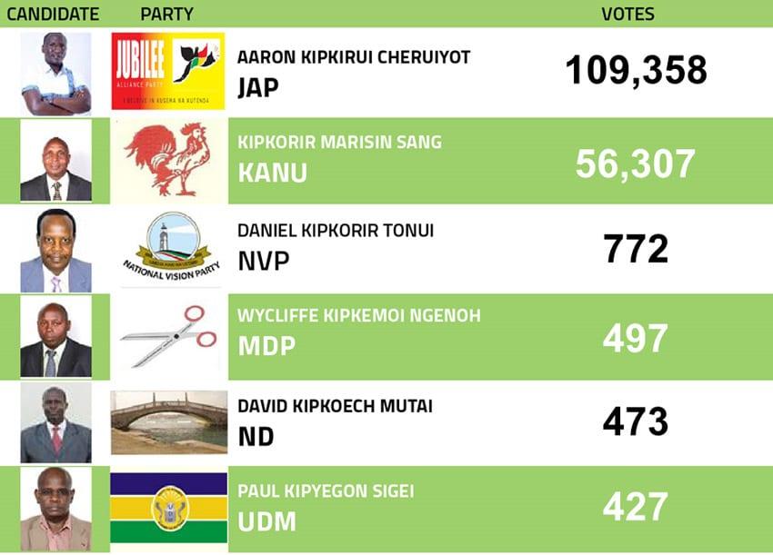 Kericho, Malindi by-elections were credible – ELOG